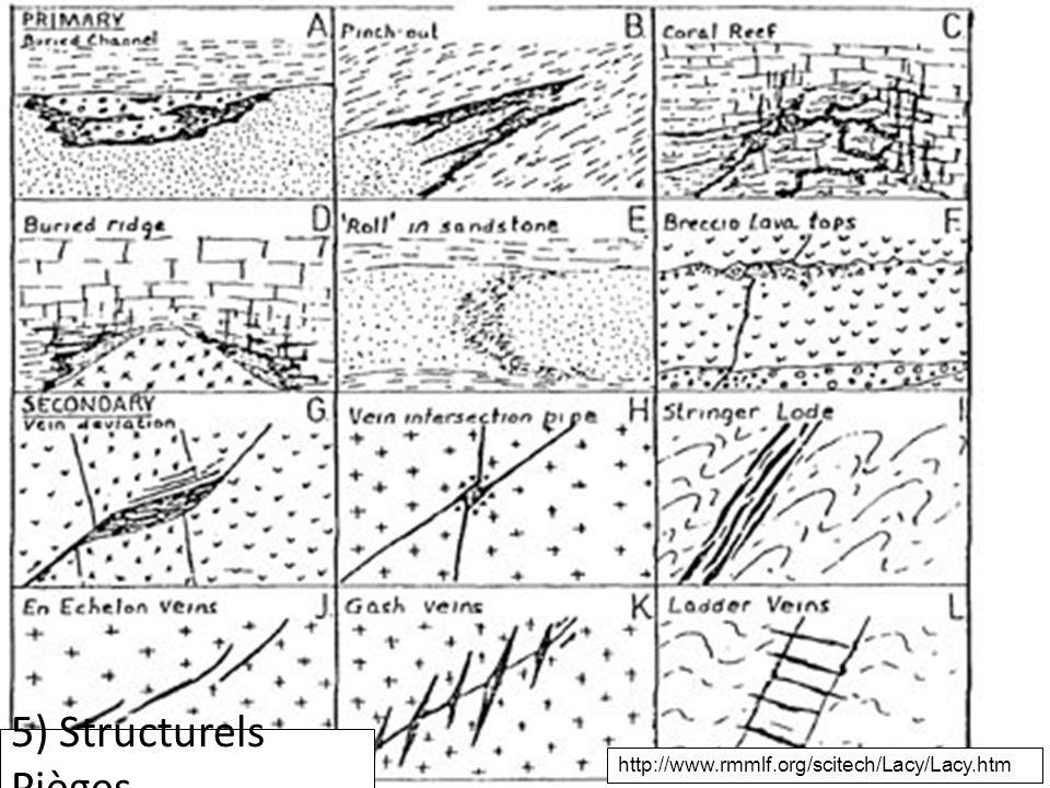 Contrôles structures 5) Structurels Pièges