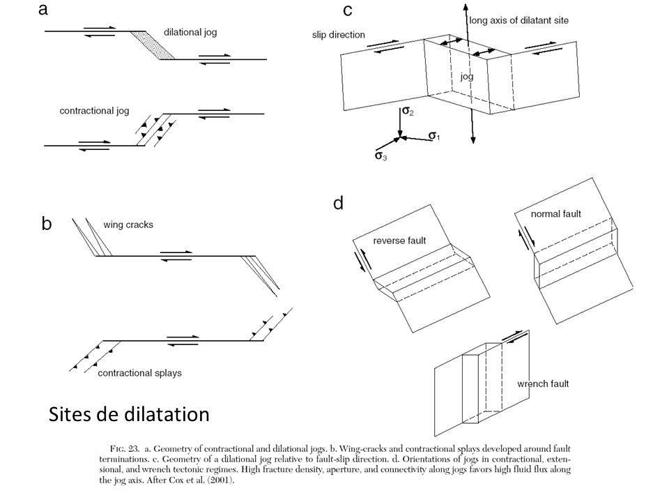 Sites de dilatation