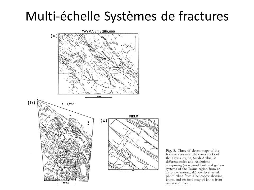 Multi-échelle Systèmes de fractures