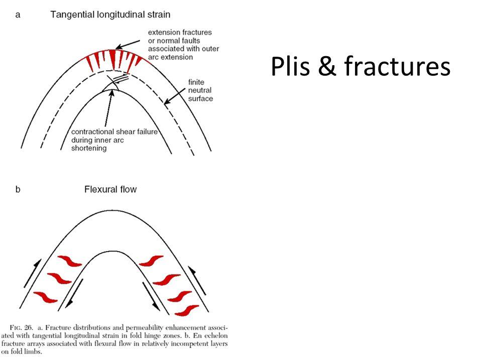 Plis & fractures