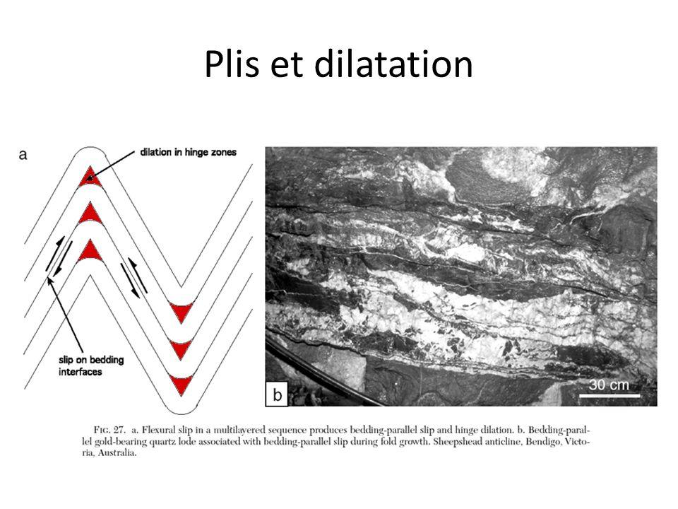 Plis et dilatation