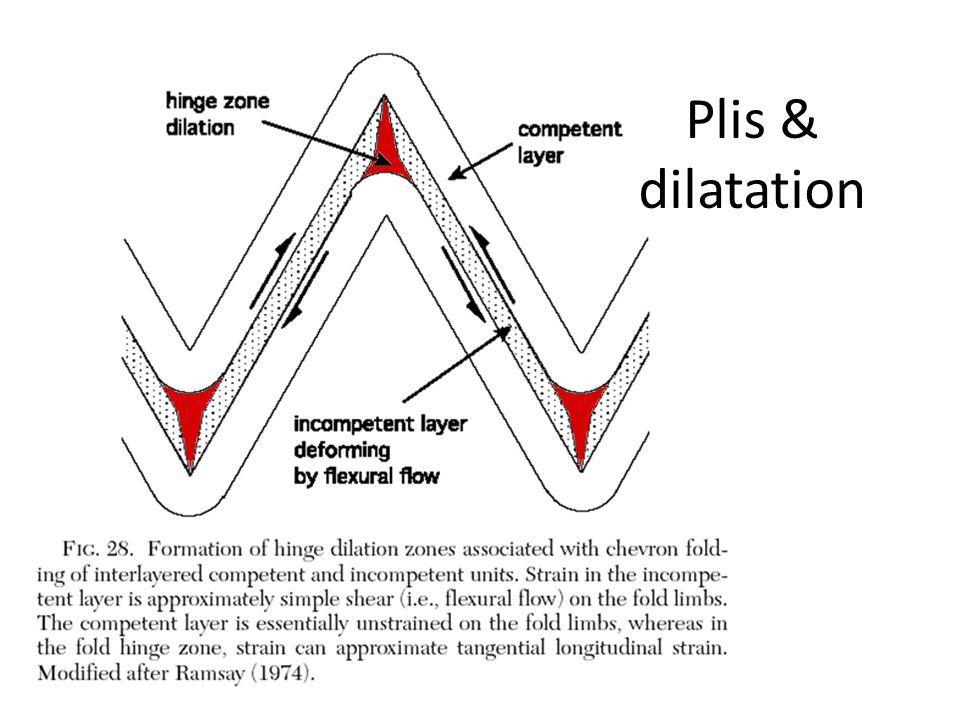 Plis & dilatation