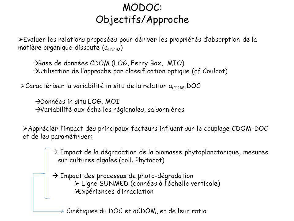 MODOC: Objectifs/Approche