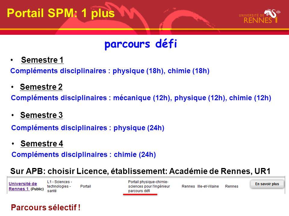 Portail SPM: 1 plus parcours défi Semestre 1 Semestre 2 Semestre 3