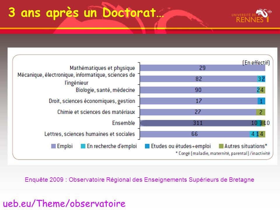 3 ans après un Doctorat… ueb.eu/Theme/observatoire
