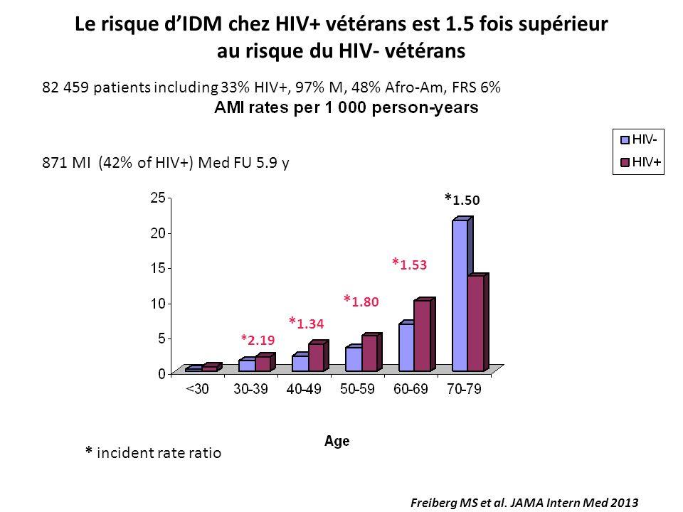 Le risque d'IDM chez HIV+ vétérans est 1.5 fois supérieur