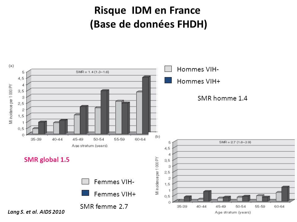 Risque IDM en France (Base de données FHDH)