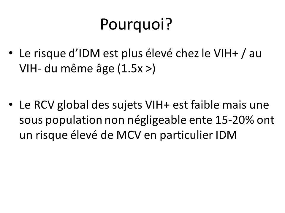 Pourquoi Le risque d'IDM est plus élevé chez le VIH+ / au VIH- du même âge (1.5x >)