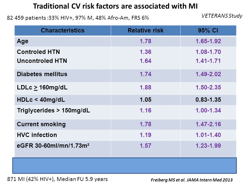 Traditional CV risk factors are associated with MI