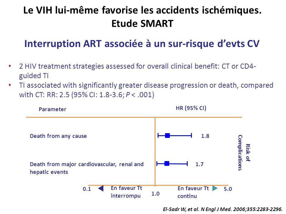 Le VIH lui-même favorise les accidents ischémiques. Etude SMART