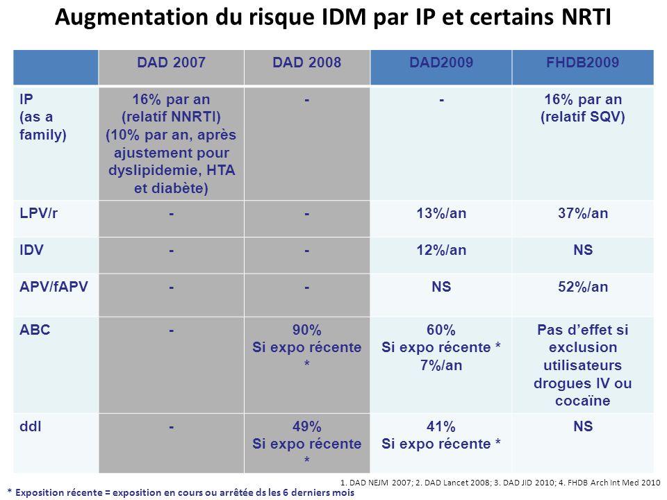 Augmentation du risque IDM par IP et certains NRTI
