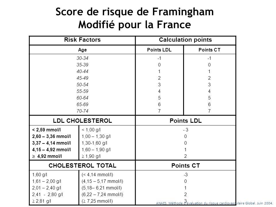 Score de risque de Framingham