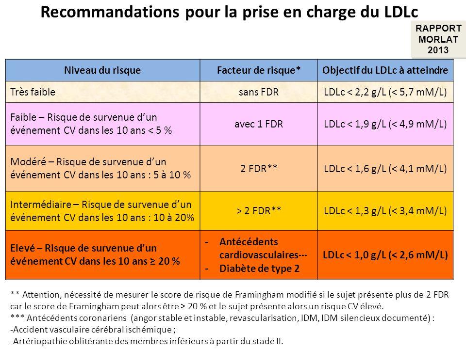 Recommandations pour la prise en charge du LDLc