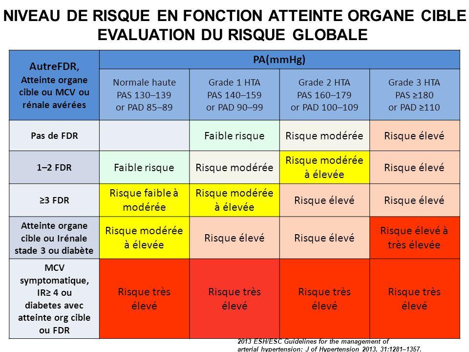 NIVEAU DE RISQUE EN FONCTION ATTEINTE ORGANE CIBLE