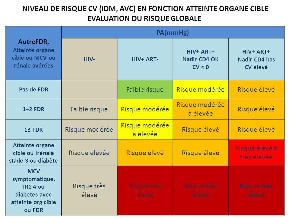 NIVEAU DE RISQUE CV (IDM, AVC) EN FONCTION ATTEINTE ORGANE CIBLE