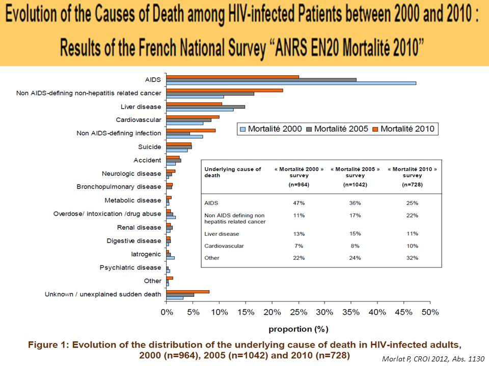 90 services cliniques 728 décès chez patients VIH+ en 2010. Age médian = 50 ans. Dernier taux de CD4 < 200/mm3 = 56 %