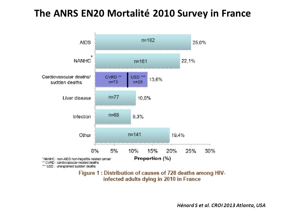 The ANRS EN20 Mortalité 2010 Survey in France