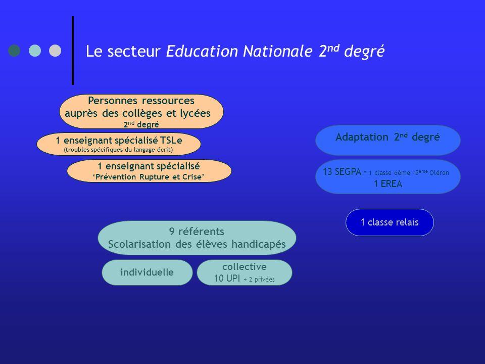 Le secteur Education Nationale 2nd degré