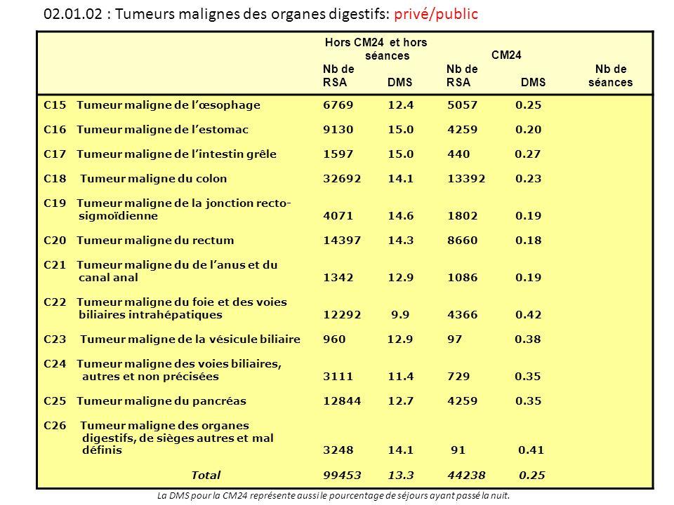 02.01.02 : Tumeurs malignes des organes digestifs: privé/public