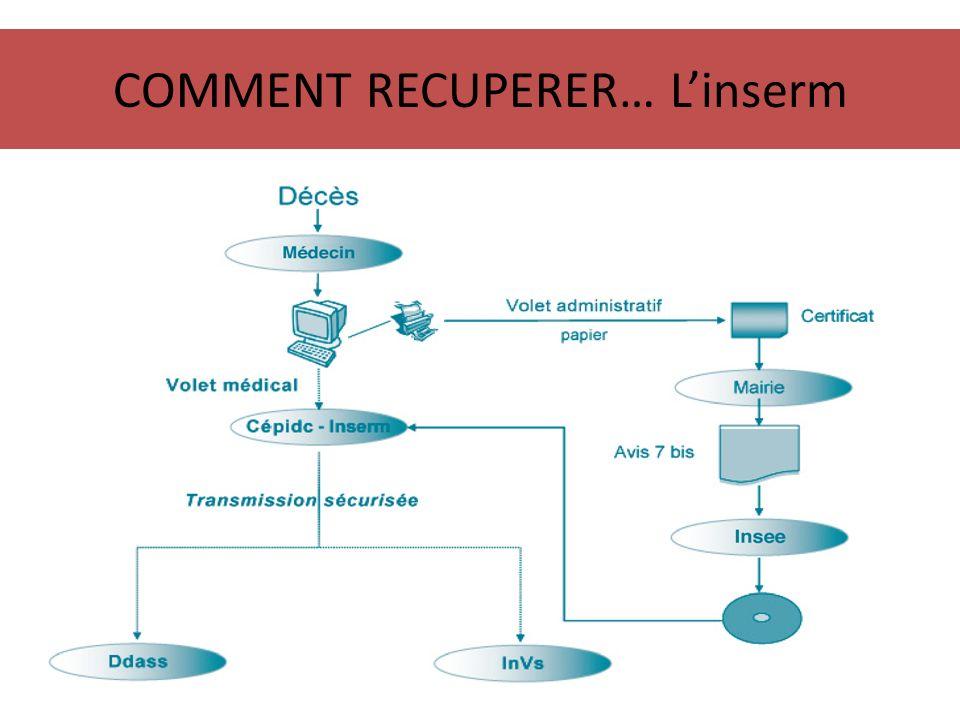 COMMENT RECUPERER… L'inserm