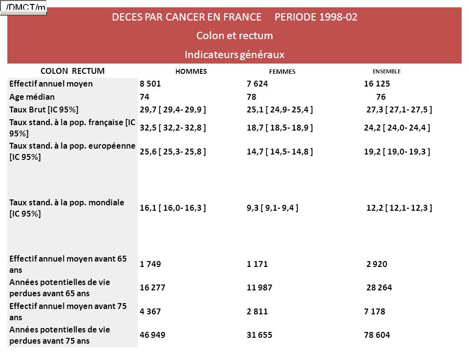 DECES PAR CANCER EN FRANCE PERIODE 1998-02