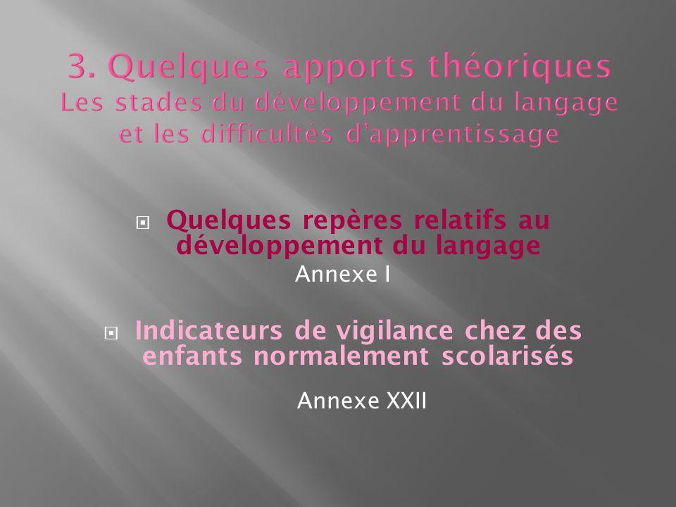 Quelques repères relatifs au développement du langage