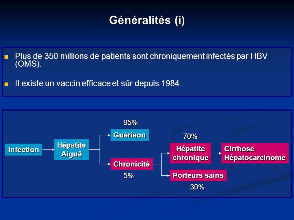 Généralités (i) Plus de 350 millions de patients sont chroniquement infectés par HBV (OMS). Il existe un vaccin efficace et sûr depuis 1984.