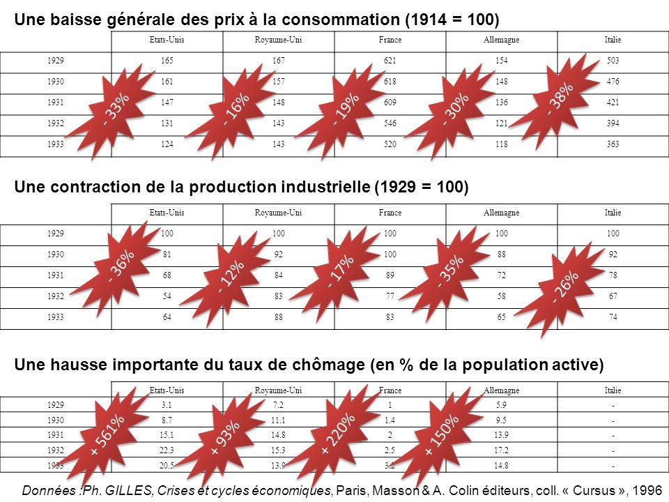 Une baisse générale des prix à la consommation (1914 = 100)