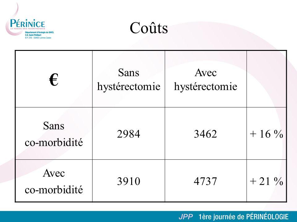 € Coûts Sans hystérectomie Avec hystérectomie Sans co-morbidité 2984
