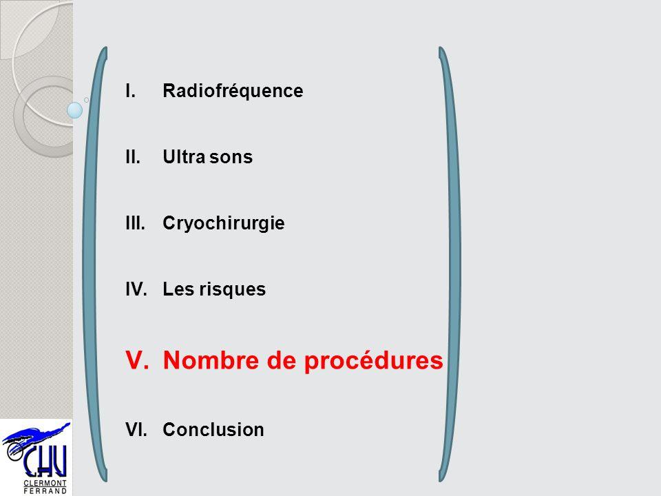 Nombre de procédures Radiofréquence Ultra sons Cryochirurgie