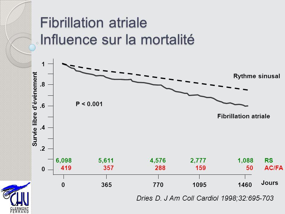 Fibrillation atriale Influence sur la mortalité
