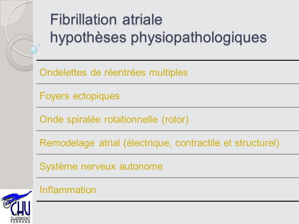 Fibrillation atriale hypothèses physiopathologiques