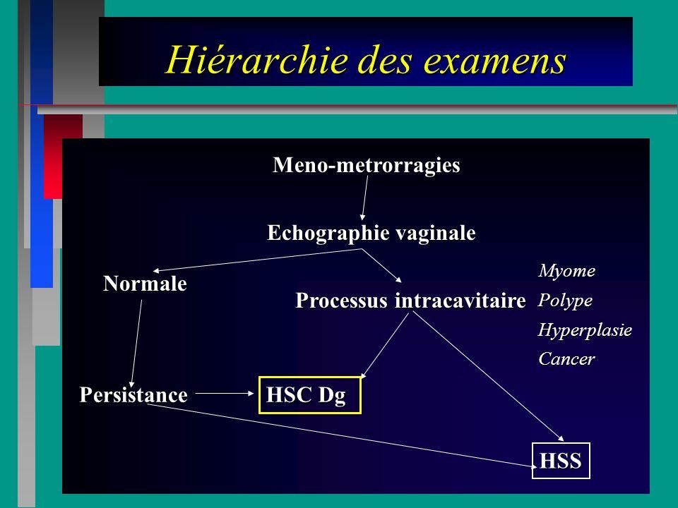 Hiérarchie des examens