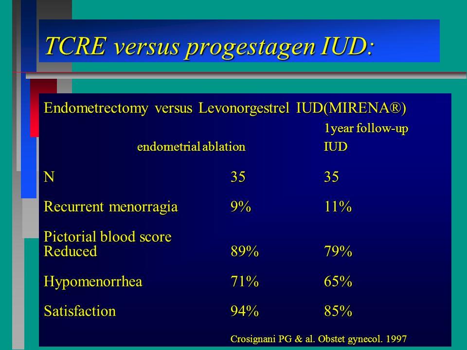 TCRE versus progestagen IUD: