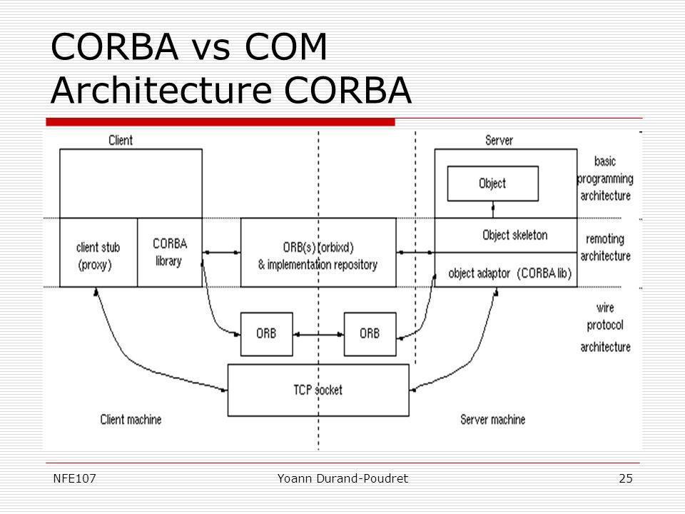 CORBA vs COM Architecture CORBA