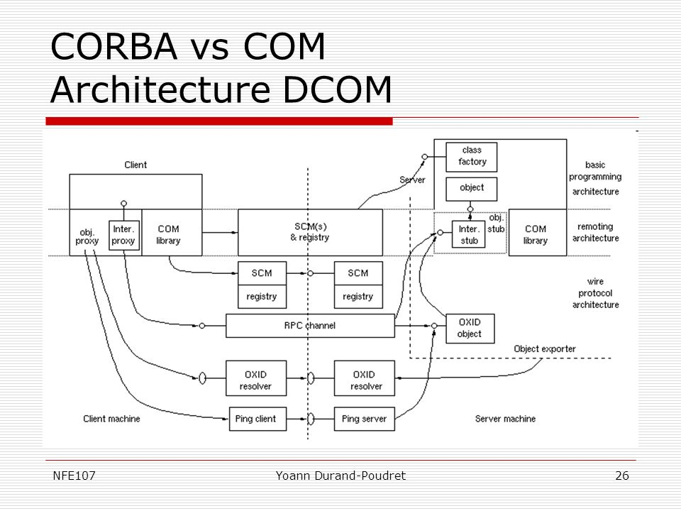 CORBA vs COM Architecture DCOM