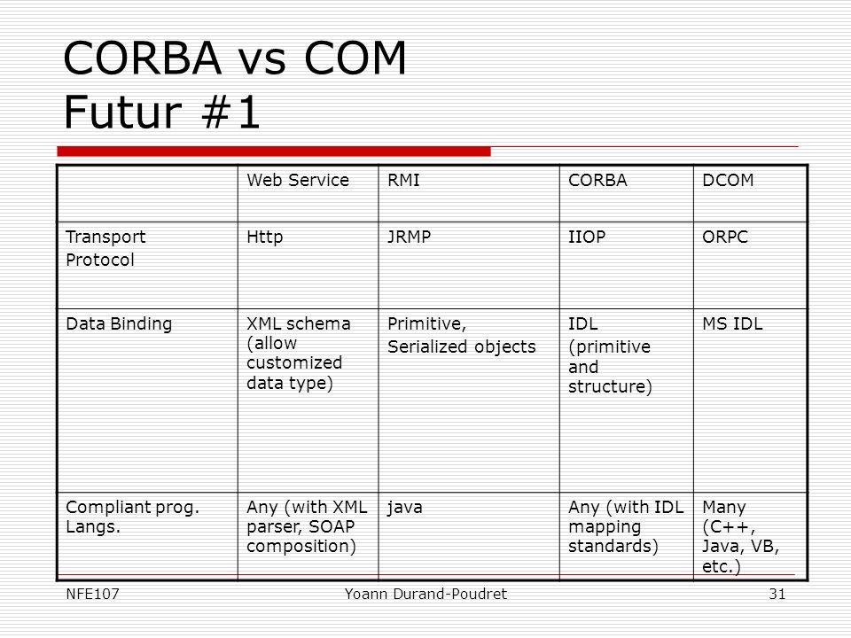 CORBA vs COM Futur #1 Web Service RMI CORBA DCOM Transport Protocol