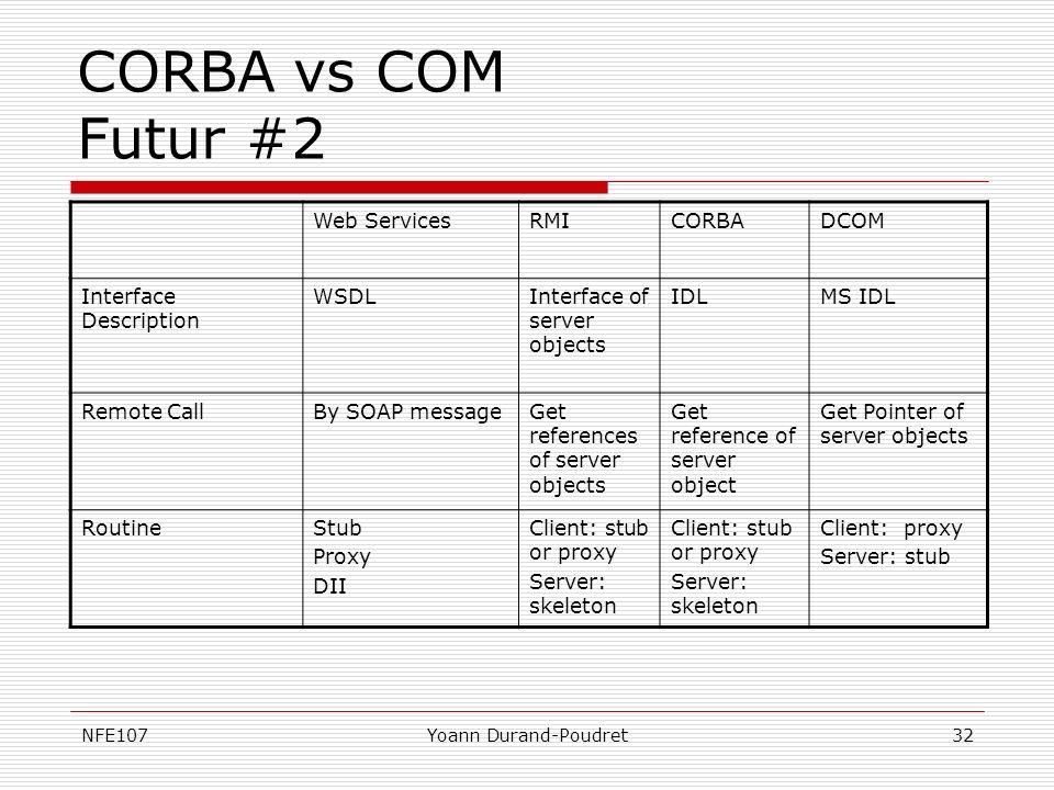 CORBA vs COM Futur #2 Web Services RMI CORBA DCOM
