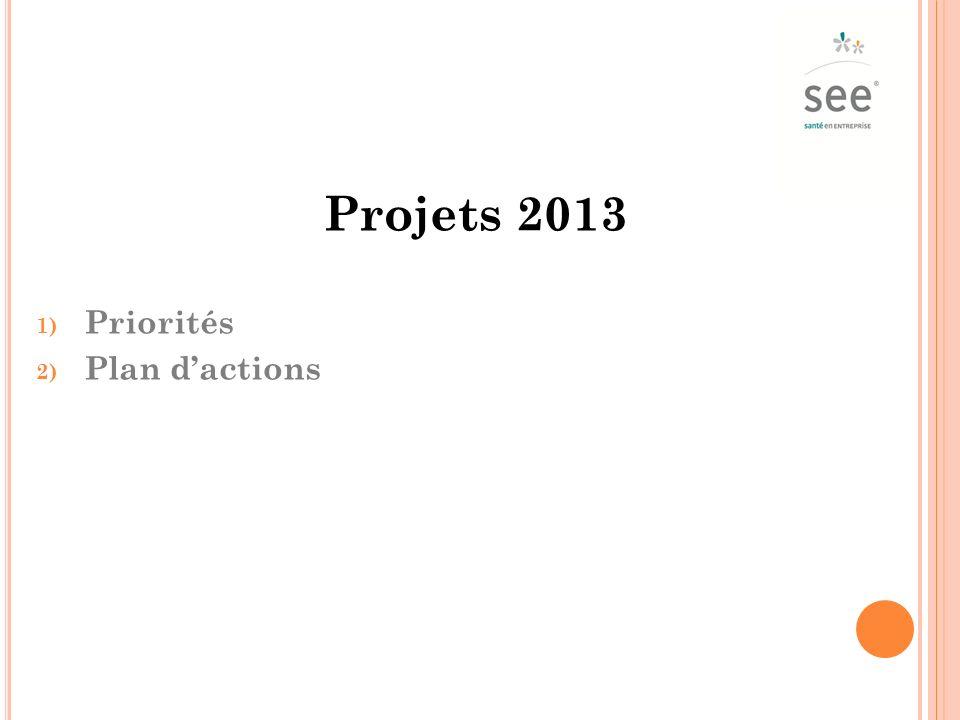 Projets 2013 Priorités Plan d'actions