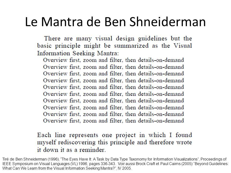 Le Mantra de Ben Shneiderman
