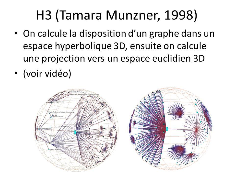 H3 (Tamara Munzner, 1998)