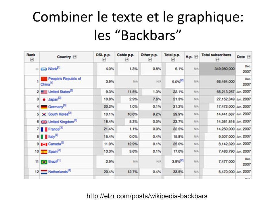 Combiner le texte et le graphique: les Backbars