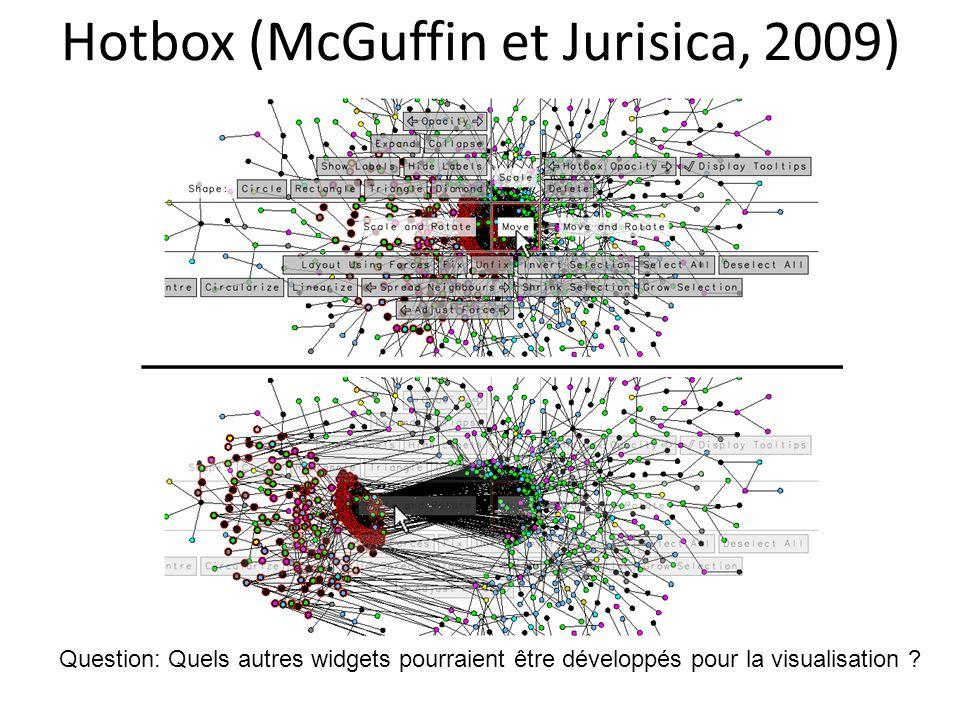 Hotbox (McGuffin et Jurisica, 2009)