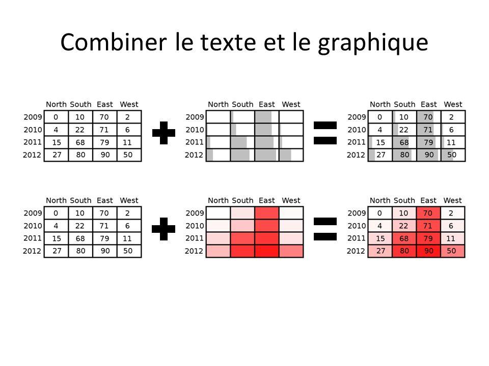 Combiner le texte et le graphique