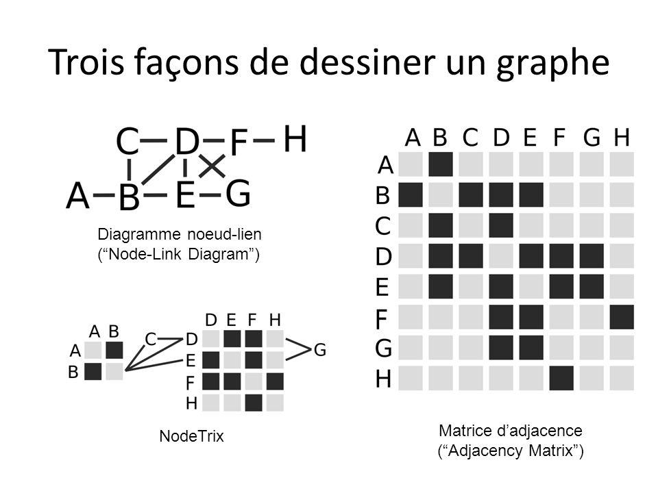 Trois façons de dessiner un graphe