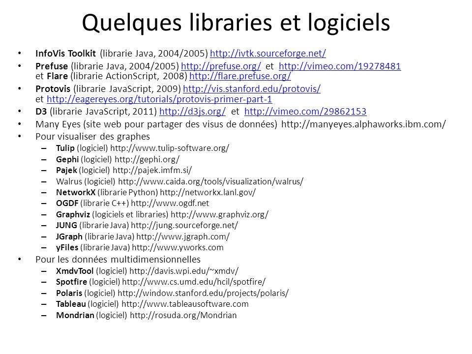 Quelques libraries et logiciels