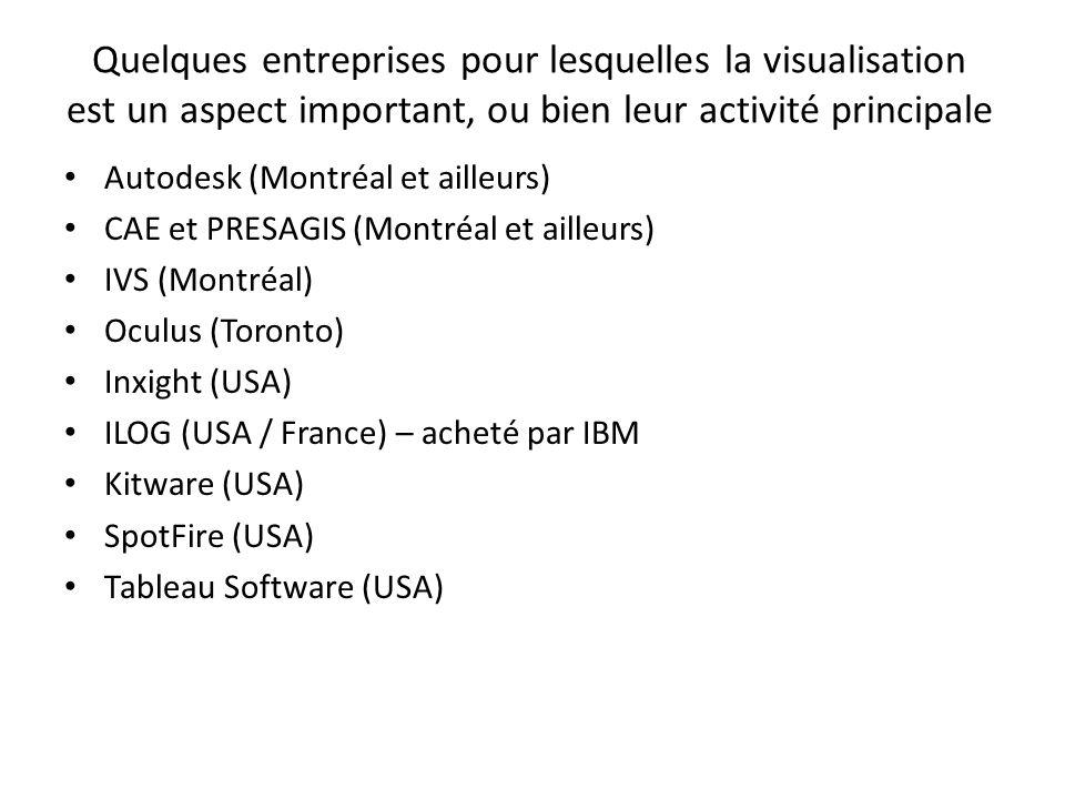 Quelques entreprises pour lesquelles la visualisation est un aspect important, ou bien leur activité principale
