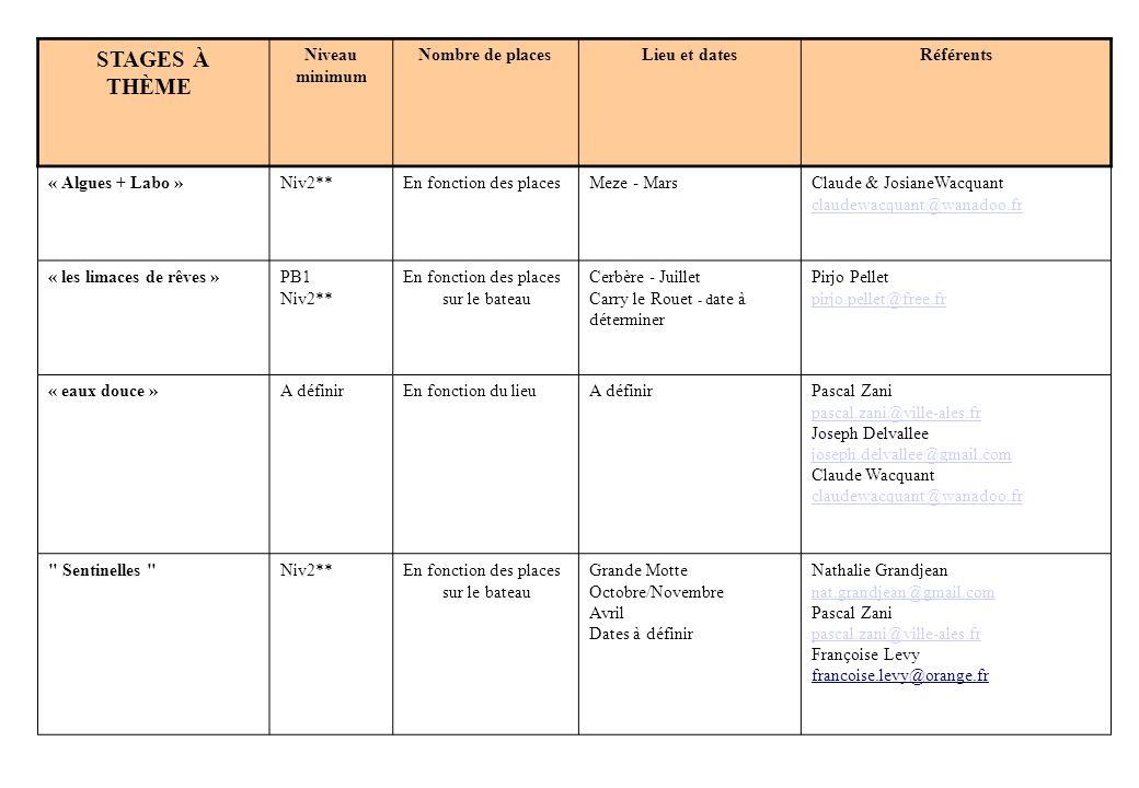 STAGES À THÈME Niveau minimum Nombre de places Lieu et dates Référents