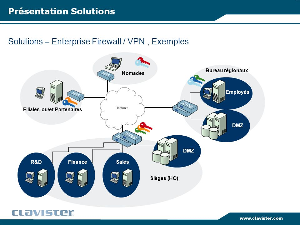 Solutions – Enterprise Firewall / VPN , Exemples