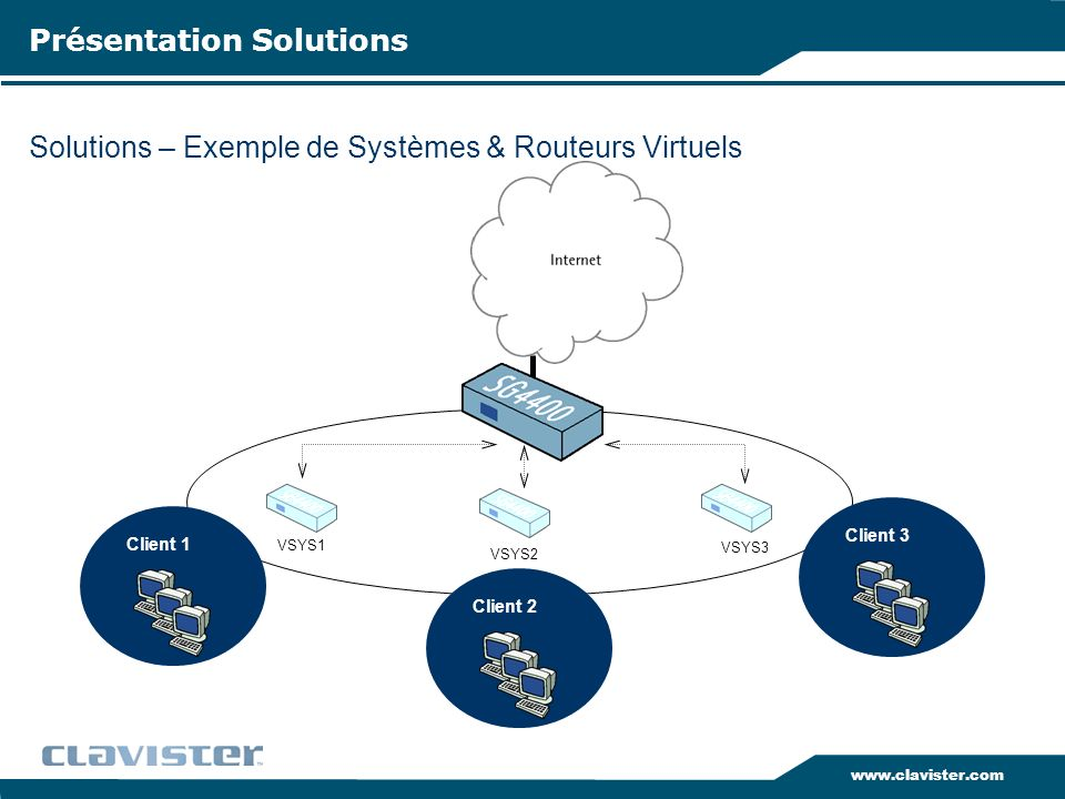 Solutions – Exemple de Systèmes & Routeurs Virtuels